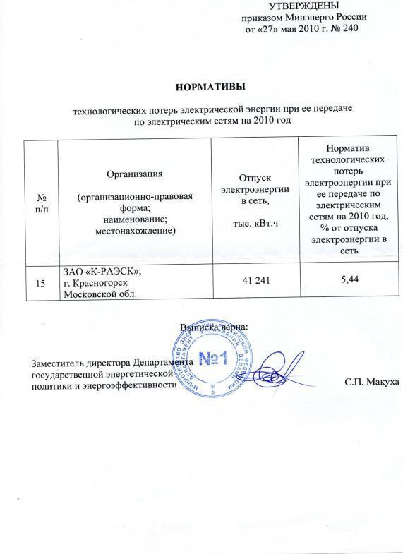 Приказ Минэнерго России от N 325 ред. от СудАкт.ру